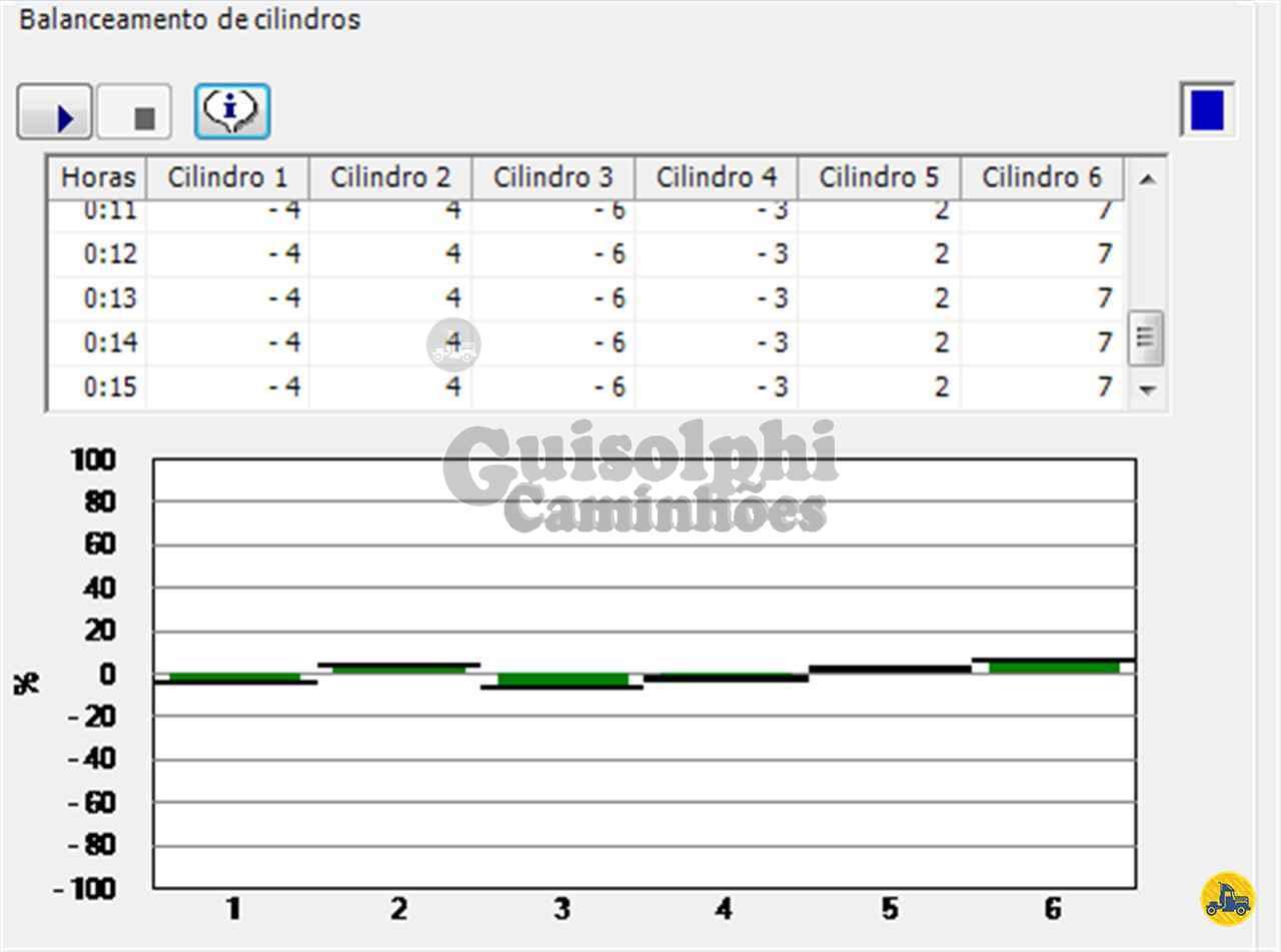 VOLVO VOLVO FH 460  2013/2013 Guisolphi Caminhões